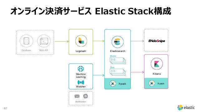 67 X-pack Notification X-pack Database Web API Machine Learning Logstash Elasticsearch Kibana Watcher Master Data オンライン決済サ...