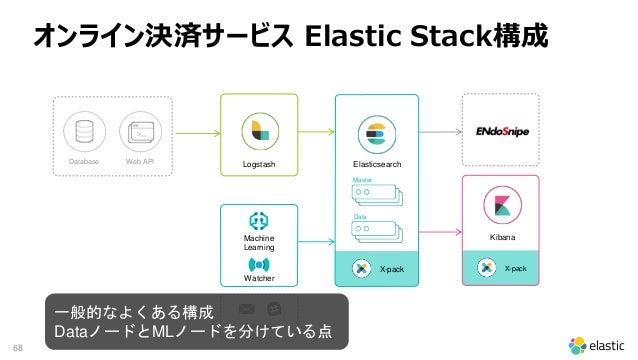 68 X-pack Notification X-pack Database Web API Machine Learning Logstash Elasticsearch Kibana Watcher Master Data オンライン決済サ...