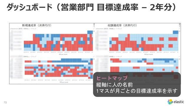 72 ダッシュボード(営業部門 目標達成率 – 2年分) ヒートマップ 縦軸に人の名前 1マスが月ごとの目標達成率を示す