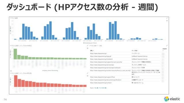 74 ダッシュボード (HPアクセス数の分析 - 週間)