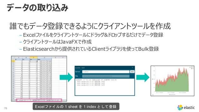 76 データの取り込み 誰でもデータ登録できるようにクライアントツールを作成 ‒ Excelファイルをクライアントツールにドラッグ&ドロップするだけでデータ登録 ‒ クライアントツールはJavaFXで作成 ‒ Elasticsearchから提供...