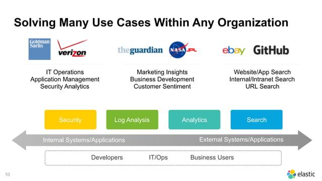 10 IT Operations Application Management Security Analytics Marketing Insights Business Development Customer Sentiment Web...