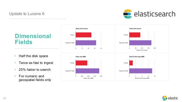 13 Update to Lucene 6 Dimensional Fields • Half the disk space • Twice as fast to ingest • 25% faster to search • For nume...