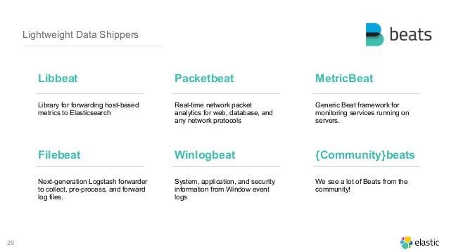 29 Lightweight Data Shippers Library for forwarding host-based metrics to Elasticsearch Libbeat Packetbeat MetricBeat Real...