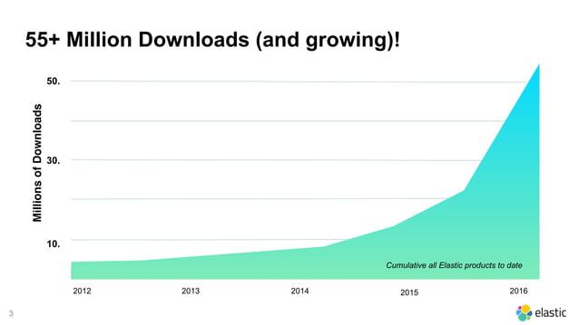 3 55+ Million Downloads (and growing)! 2014 30. MillionsofDownloads 10. 50. 201620152012 2013 Cumulative all Elastic produ...