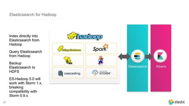 30 Elasticsearch Kibana Elasticsearch for Hadoop Index directly into Elasticsearch from Hadoop Query Elasticsearch from Ha...