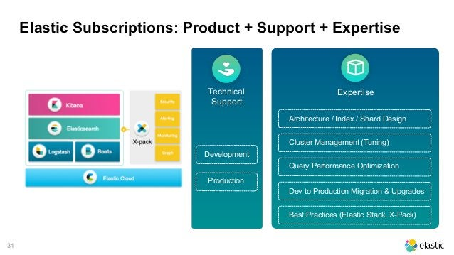 31 Elastic Subscriptions: Product + Support + Expertise Technical Support Development Production Expertise Architecture / ...