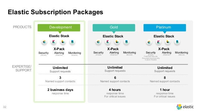 32 Elastic Subscription Packages 2 business days response time PRODUCTS 4 hours response time For critical issues 1 hour r...