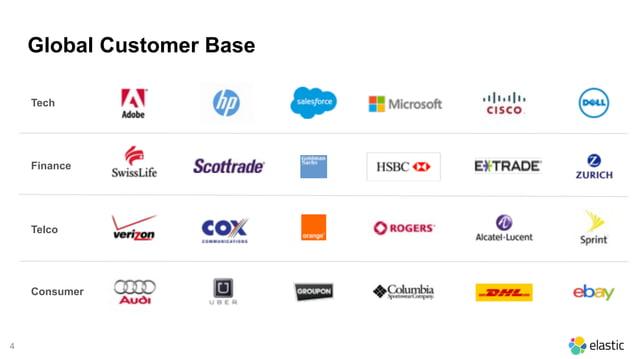 4 Global Customer Base Tech Finance Telco Consumer