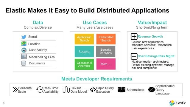8 Elastic Makes it Easy to Build Distributed Applications Data Complex/Diverse Meets Developer Requirements Use Cases Many...