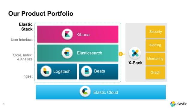 9 Elastic Cloud Security Monitoring Alerting Graph X-Pack Kibana User Interface ElasticsearchStore, Index, & Analyze Inge...