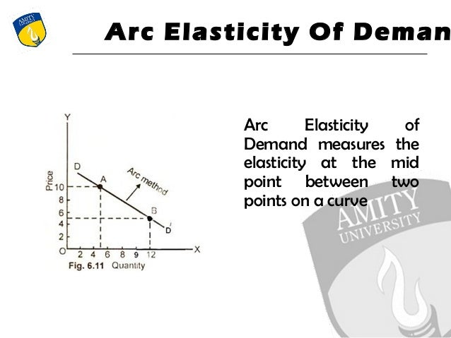 what is arc elasticity of demand
