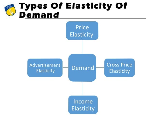 Elasticity of demand, elasticity of supply, case study