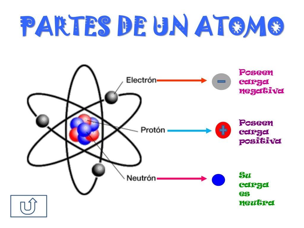 Fotos de atomos y sus partes 98