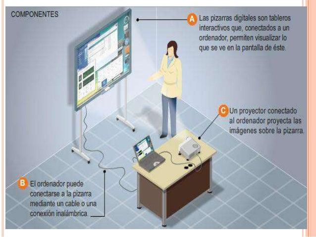 COMPONENTES DE UNA PID• No es necesario que sea de última generación• Su software debe ser compatible con el de la pizarra...
