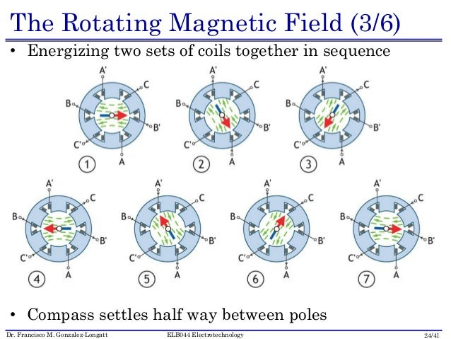 rotating magnetic field in 3 phase induction motor pdf
