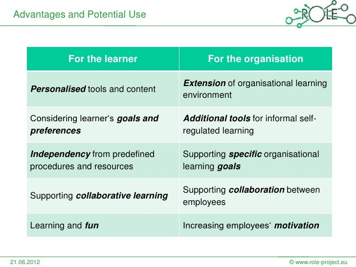 Advantages and Potential Use               For the learner                  For the organisation                          ...