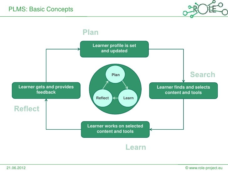 PLMS: Basic Concepts                                    Learner profile is set                                        and ...