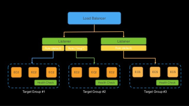 Application Load Balancer and the integration with