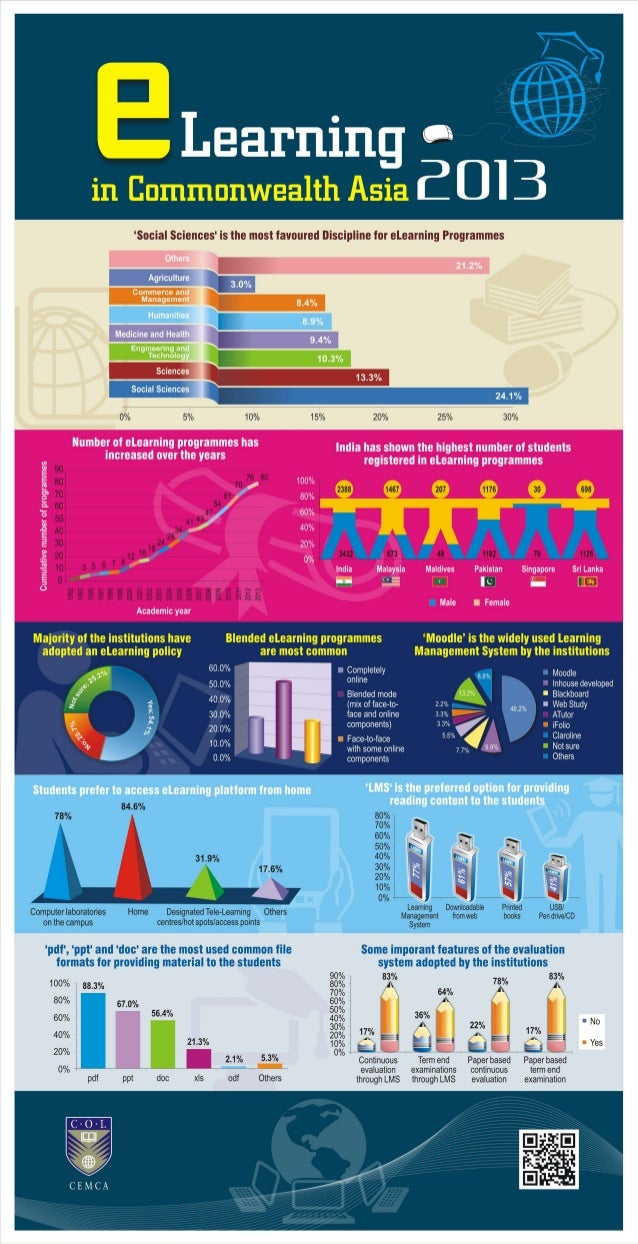 Infographics: eLearning in Commonwealth Asia 2013
