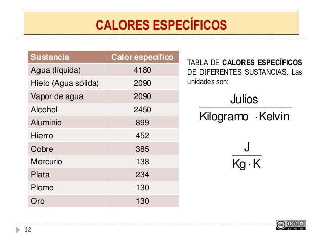 CALORES ESPECÍFICOS 12 Sustancia Calor específico Agua (líquida) 4180 Hielo (Agua sólida) 2090 Vapor de agua 2090 Alcohol ...