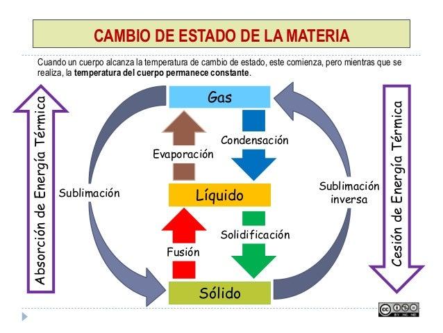 CAMBIO DE ESTADO DE LA MATERIA Cuando un cuerpo alcanza la temperatura de cambio de estado, este comienza, pero mientras q...