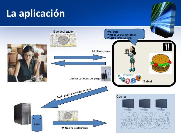 La aplicación Tablet Geolocalización Lector tarjetas de pago Welcome! What do you want to take? Please insert your card. B...