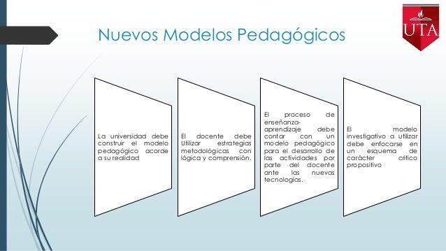 Modelo Óptimo Proceso Enseñanza- Aprendizaje  Analizar y caracterizar  Identificar  Construir Elementos  Validar  Con...