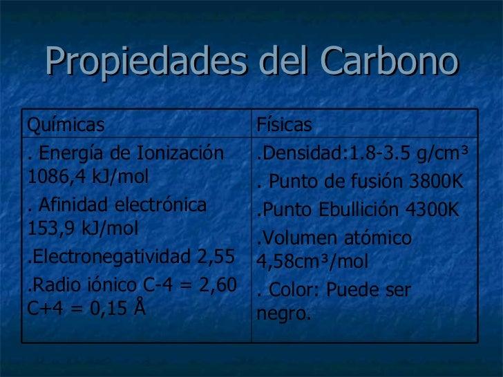 Se puede aplicar radio carbon dating en la sangre