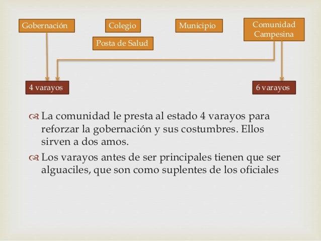 Gobernación Colegio Posta de Salud Municipio Comunidad Campesina 4 varayos 6 varayos  La comunidad le presta al estado 4 ...