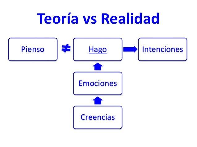 Teoría vs Realidad Hago Emociones Creencias Pienso Intenciones