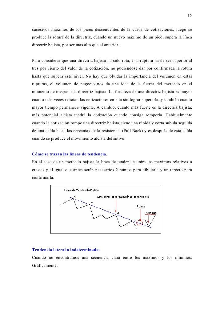 Chartismo del forex