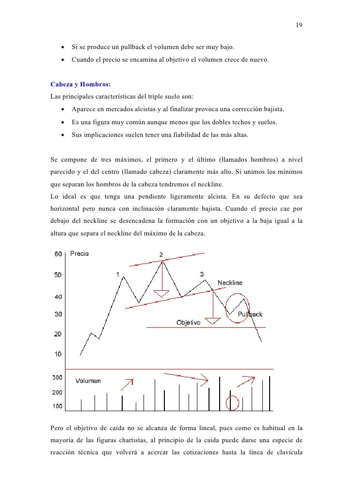 Chartismo forex