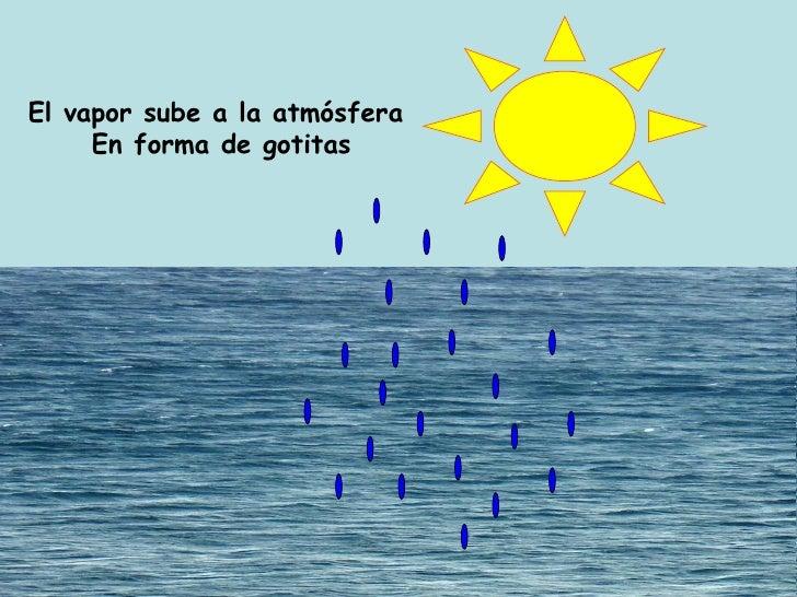 El ciclo del agua Slide 3