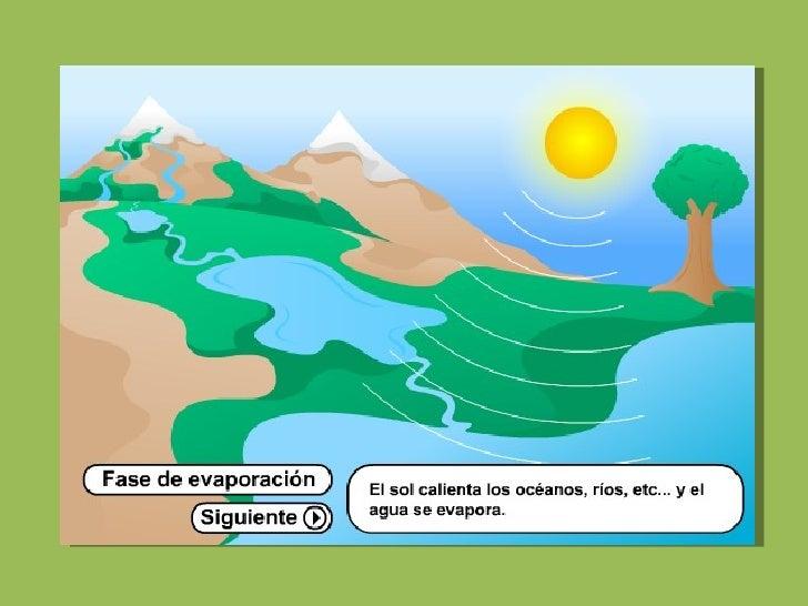 El ciclo del agua Slide 2