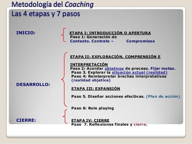 Metodología del CoachingLas 4 etapas y 7 pasos   INICIO:       ETAPA I: INTRODUCCIÓN O APERTURA                  Paso 1: ...