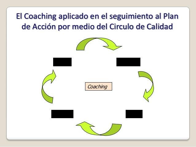El Coaching aplicado en el seguimiento al Plan  de Acción por medio del Circulo de Calidad           Actuar               ...