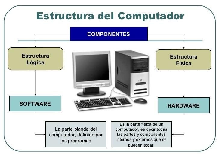 El computador sus componentes for Fisica con ordenador