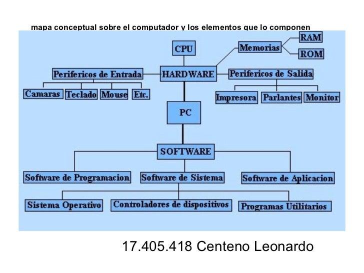 mapa conceptual sobre el computador y los elementos que lo componen   17.405.418 Centeno Leonardo