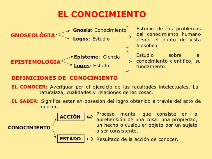 EL CONOCIMIENTO GNOSEOLÓGIA  Gnosis : Conocimiento Logos : Estudio  Estudio de los problemas del conocimiento humano desde...