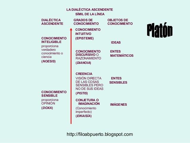http://filoabpuerto.blogspot.com LA DIALÉCTICA ASCENDENTE SÍMIL DE LA LÍNEA DIALÉCTICA ASCENDENTE GRADOS DE CONOCIMIENTO O...