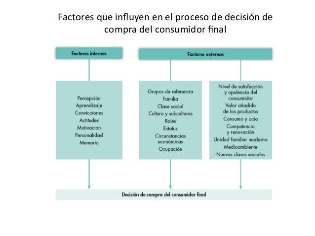 Factores  que  influyen  en  el  proceso  de  decisión  de   compra  del  consumidor  final