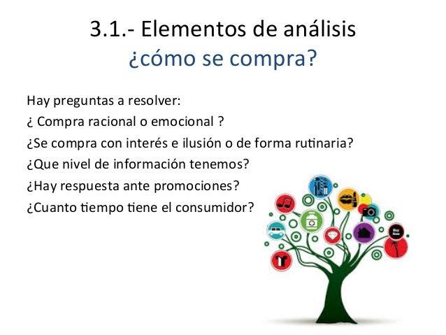 3.1.-‐  Elementos  de  análisis   ¿cómo  se  compra?   Hay  preguntas  a  resolver:   ¿  Compra ...