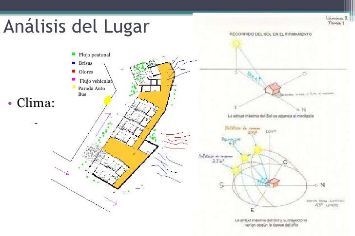 El contexto en la arquitectura for Biblioteca programa arquitectonico