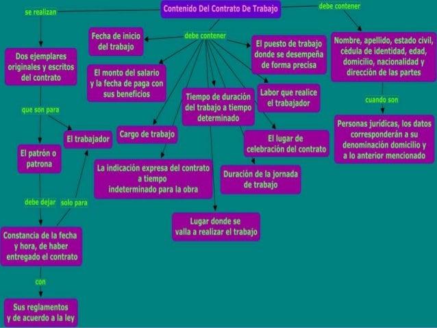El contrato_Mapa conceptual
