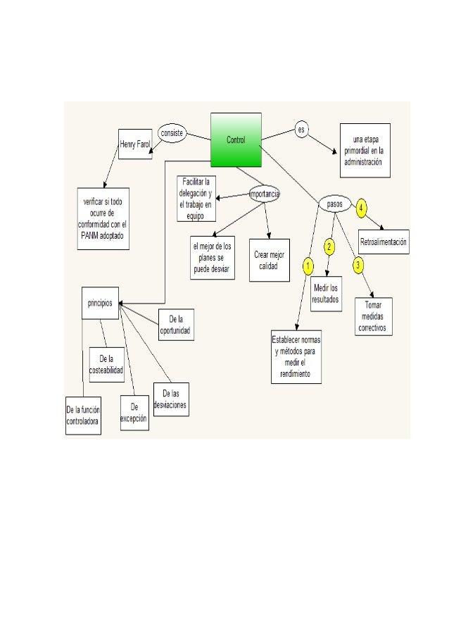 El control es una de las  bases fundamentales en una organización o empresa