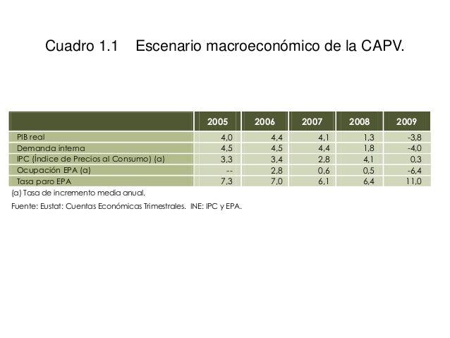 Cuadro 1.1 Escenario macroeconómico de la CAPV. 2005 2006 2007 2008 2009 PIB real 4,0 4,4 4,1 1,3 -3,8 Demanda interna 4,5...