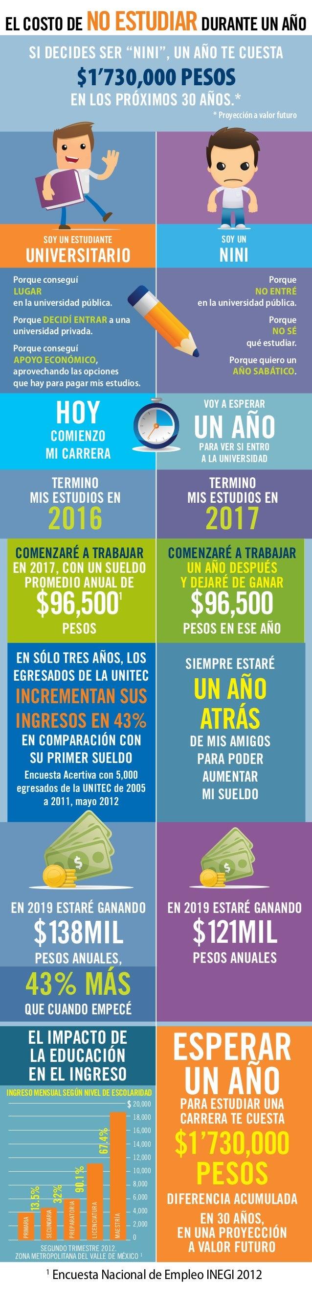"""EL COSTO DE NOESTUDIARDURANTE UN AÑO SI DECIDES SER """"NINI"""", UN AÑO TE CUESTA $1'730,000 PESOS EN LOS PRÓXIMOS 30 AÑOS.* * ..."""