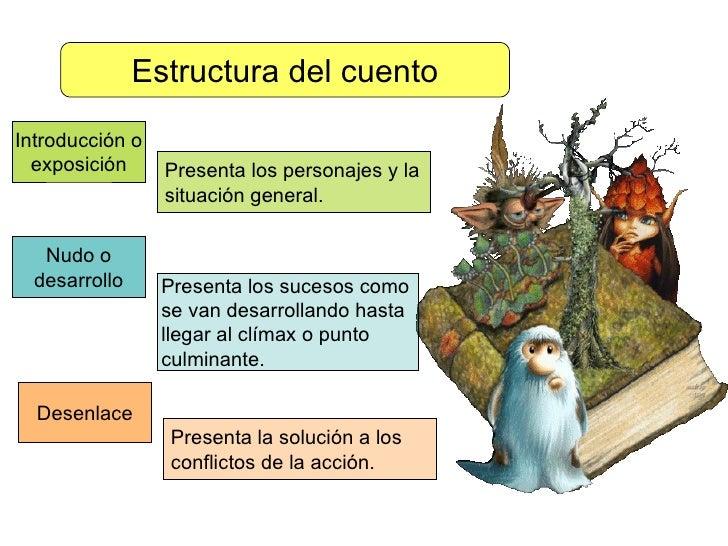Sección B Estructura Externa E Interna Del Cuento