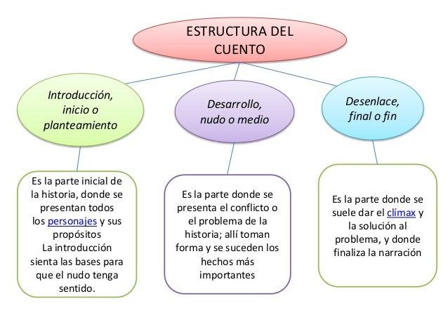 Narracion wordpress further Los mapas conceptuales besides Clase 3 Bases Y Conectores besides El Cuento 38618936 furthermore Glessconstrucciones blogspot. on clase 3 bases y conectores
